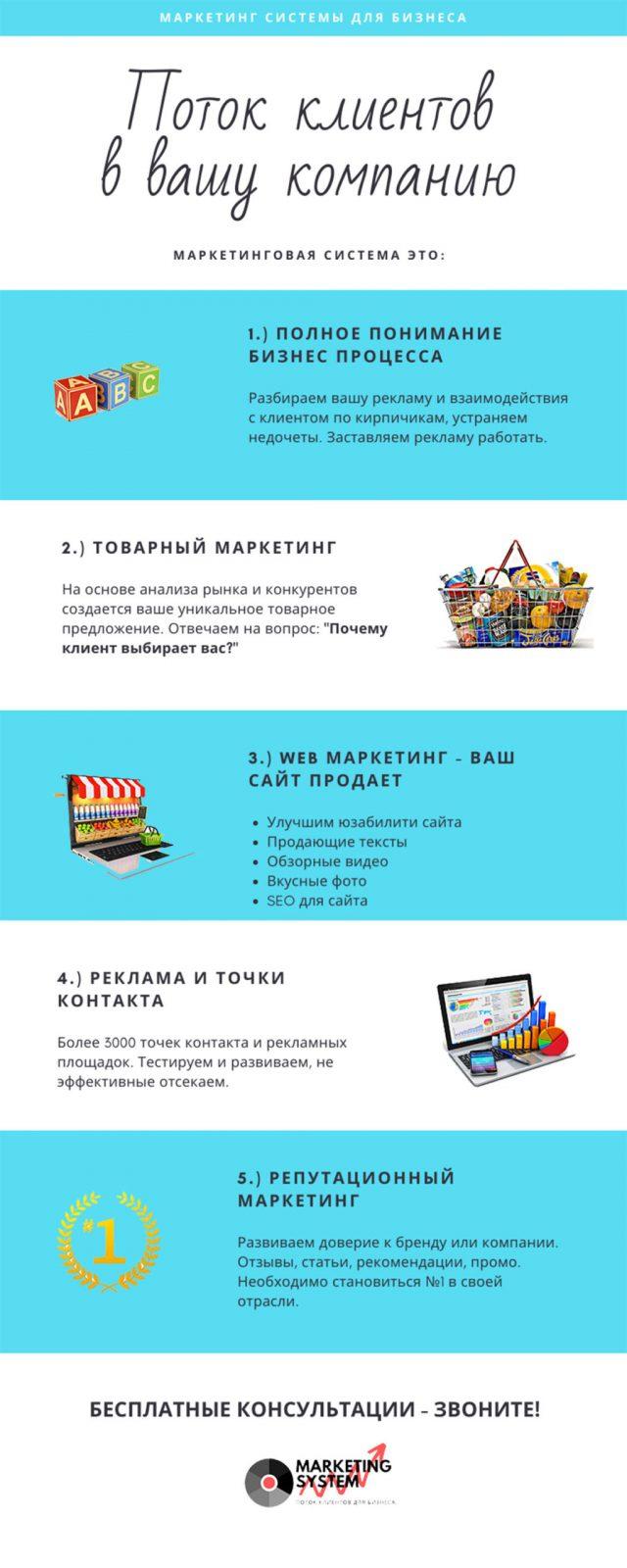 Маркетинговые системы